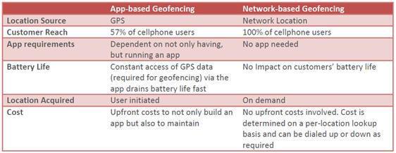 GeoFencing App or Network